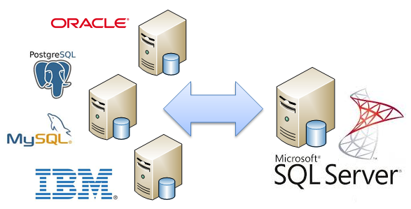 Zapytania rozproszone w SQL Server