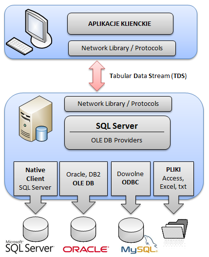 SQL_SERVER_DISTRIBUTED_QUERIES