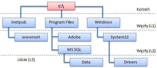 Grafy_Drzewa_SQL_02