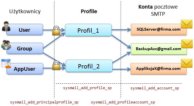 Database_Mail_00